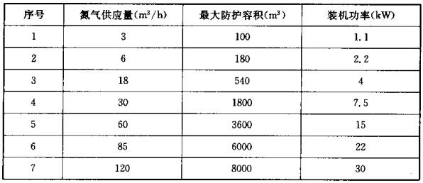 注氮控氧防火系统单台供氮装置的主要技术参数