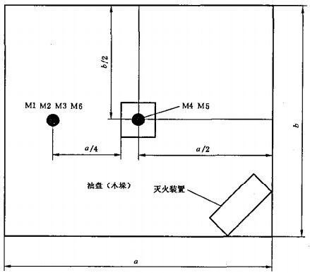 A类火、B类火灭火试验布置示意图