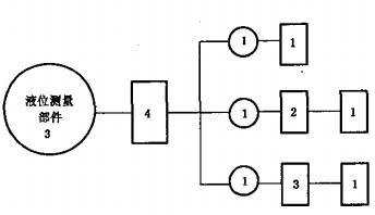 液位测量部件试验程序