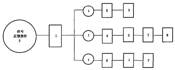 信号反馈部件试验程序