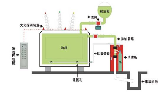排油注氮消防系统