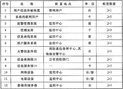 远程监控系统配置表