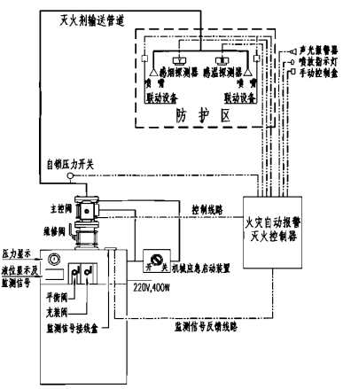 柜式低压二氧化碳灭火系统原理图