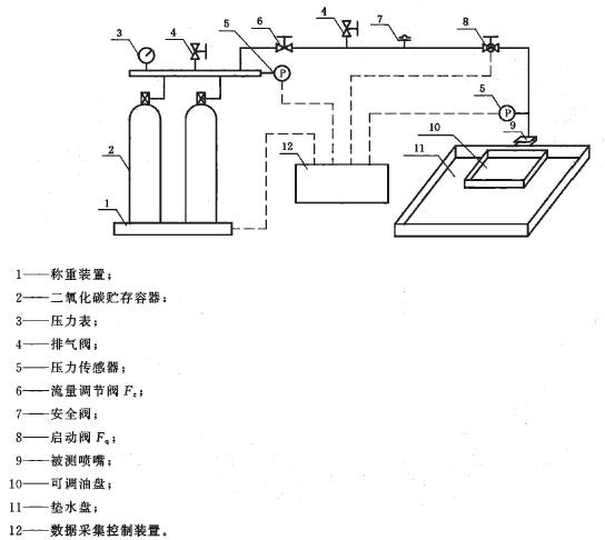 局部应用二氧化碳槽边型喷嘴喷射性能试验装置