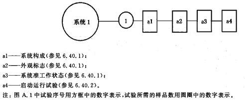 系统试验程序图