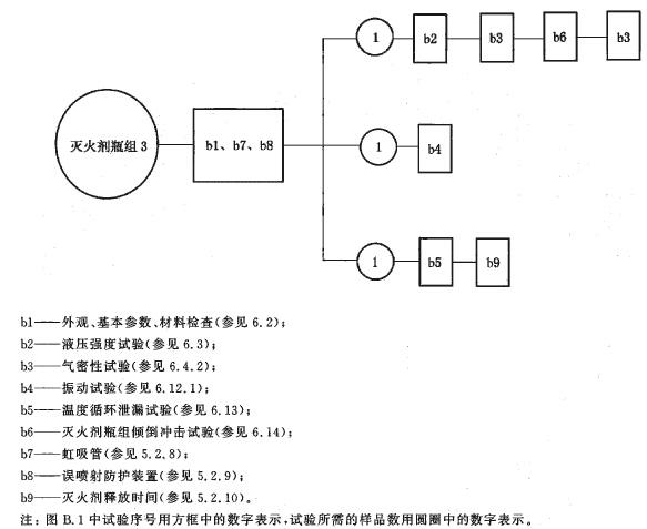 灭火剂瓶组试验程序图