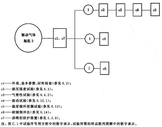 驱动气体瓶组试验程序图