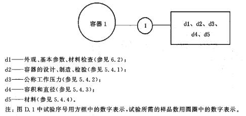 容器试验程序图