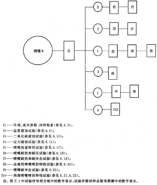 喷嘴试验程序图