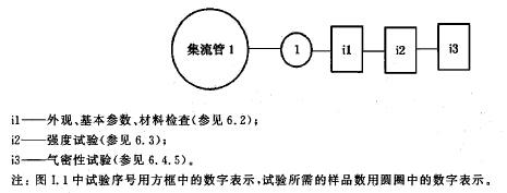 集流管试验程序图