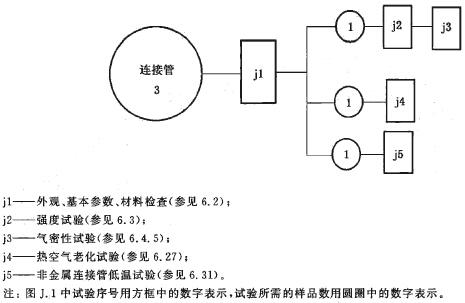 连接管试验程序图