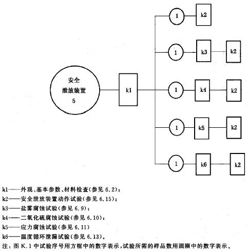 安全泄放装置试验種序图