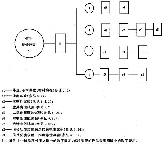 信号反馈装置试验程序图