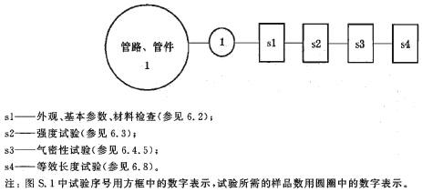 管路、管件试验程序图
