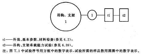 吊钩、支架试验程序图