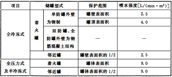 表3.4.5-1 液化烃储罐固定冷却水系统设计流量