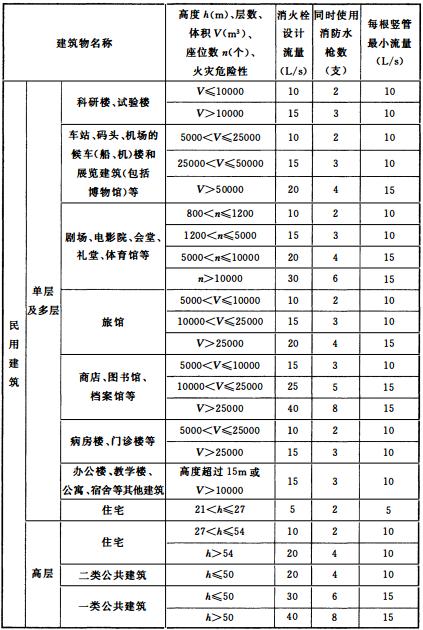 表3.5.2 建筑物室内消火栓设计流量