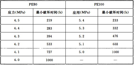 表4 80℃时静液压强度(165h)再实验要求