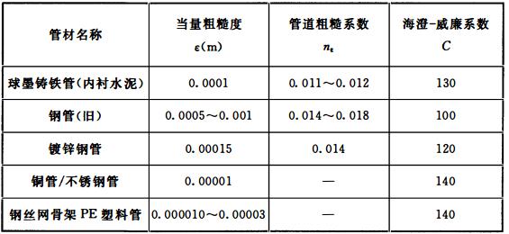 表10.1.2 各种管道水头损失计算参数ε、nε、C