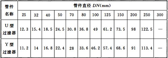 表10.1.6-1 管件和阀门当量长度(m)