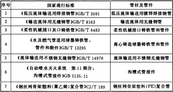表12.2.5 消防给水管材及管件标准