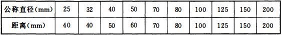 表12.3.19 管道的中心线与梁、柱、楼板等的最小距离