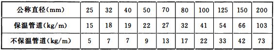 表12.3.20-1 充水管道的参考重量