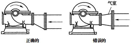 图4 正确和错误的水泵吸水管安装示意