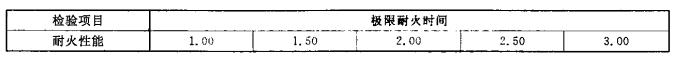 表1 阻火圈的耐火性能