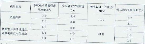 表4.3.8 闭式高压细水雾灭火系统的设计参数