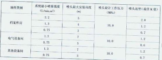 表4.3.7 开式高压细水雾灭火系统的设计参数