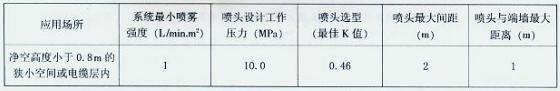 表4.4.3 微型喷头布置间距