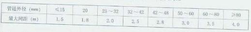 表5.4.5 高压系统管道支、吊架的最大间距