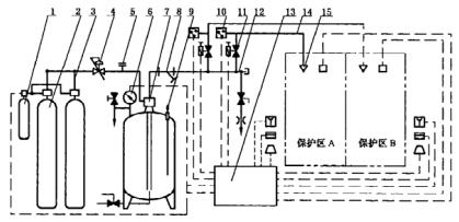 图1 储气式系统组成示意图