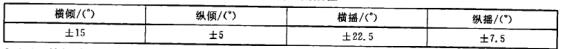 表2 倾斜和摇摆值
