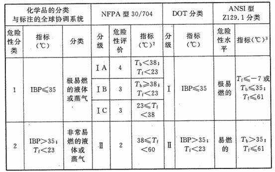 表1 液体危险性和分类