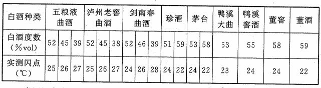 表2 17种白酒度数与闪点的关系