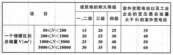 表4.2.2 白酒储罐区、食用酒精储罐区与建筑物、变配电站之间的防火间距(m)
