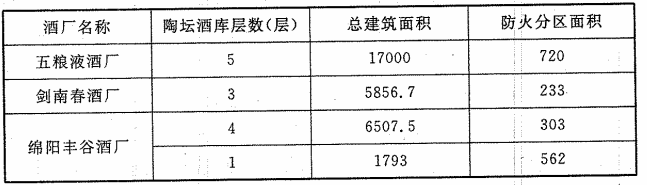 表3 白酒厂已建陶坛酒库建筑规模(m2)