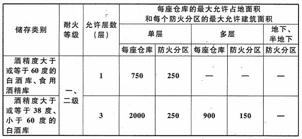 表6.1.1 白酒库、食用酒精库的耐火等级、层数和面积(m2)
