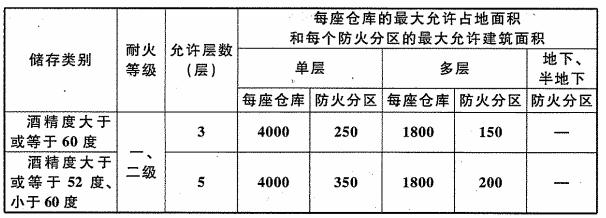 表6.1.2 陶坛等陶制容器白酒库的耐火等级、层数和面积(m2)