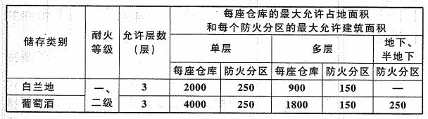表6.1.3 白兰地陈酿库、葡萄酒陈酿库的耐火等级、层数和面积(m2)