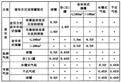 表6.3.3  液化烃、可燃气体、助燃气体的罐组内储罐的防火间距