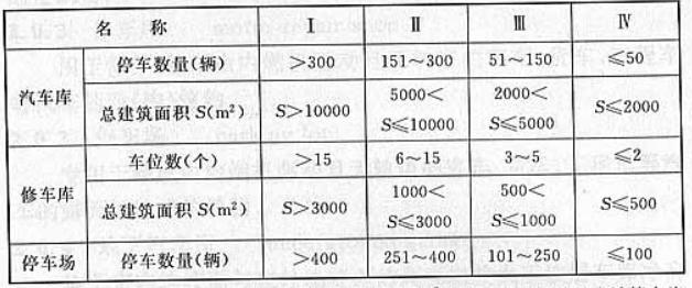 表3.0.1 汽车库、修车库、停车场的分类