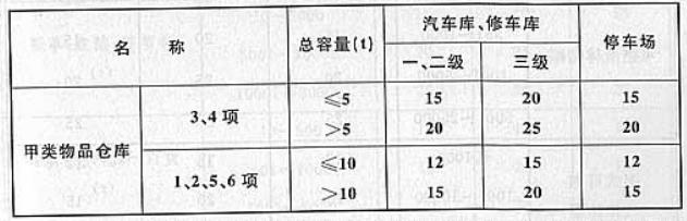 表4.2.4 汽车库、修车库、停车场与甲类物品仓库的防火间距