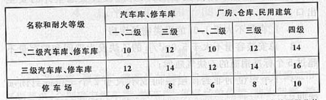 表4.2.1 汽车库、修车库、停车场之间以及汽车库、修车库、停车场 与除甲类物品仓库外的其他建筑物的防火间距(m)