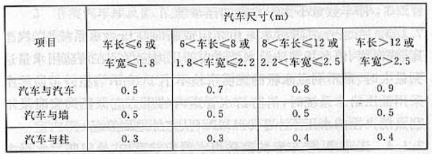 表6.0.16 汽车之间和汽车与墙、柱之间的水平距离(m)