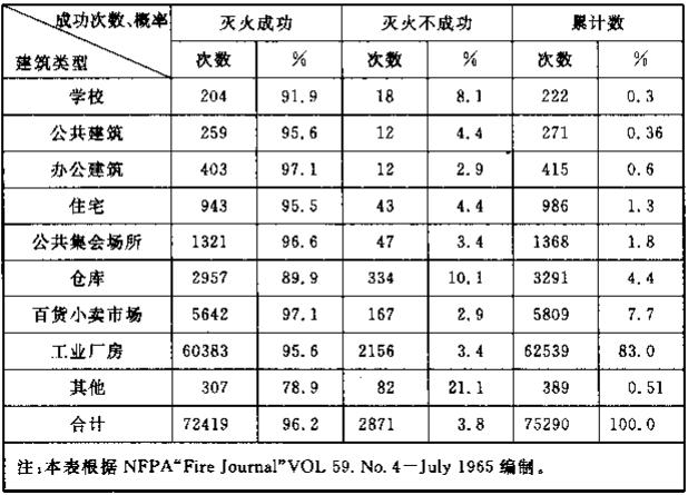 表1 自动喷水灭火系统灭火成功率统计表