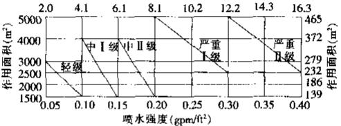 图7 美国NFPA-13(1996年版)标准中
