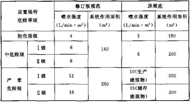 表8  本规范原版本与修订版本